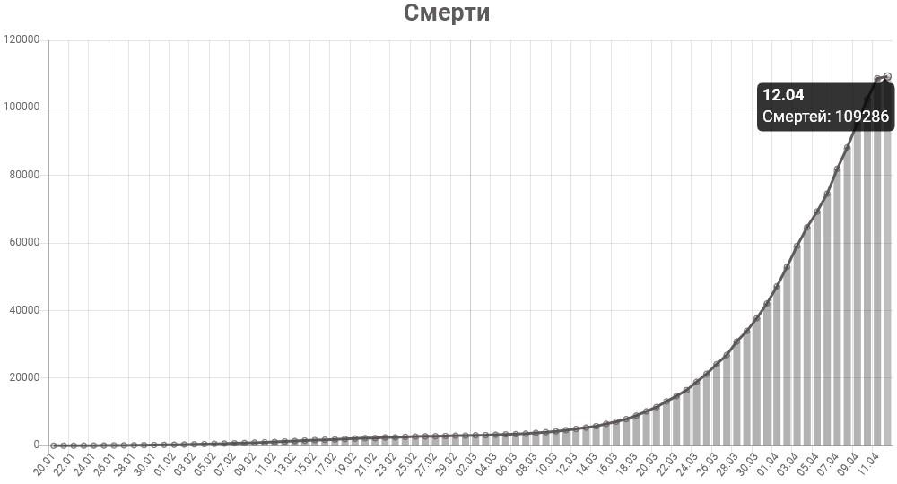 График смертей от коронавируса в мире на 12 апреля 2020 года