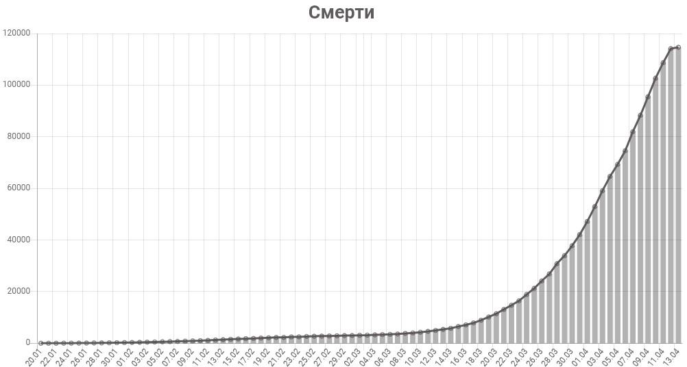 График смертей от коронавируса в мире на 13 апреля 2020 года