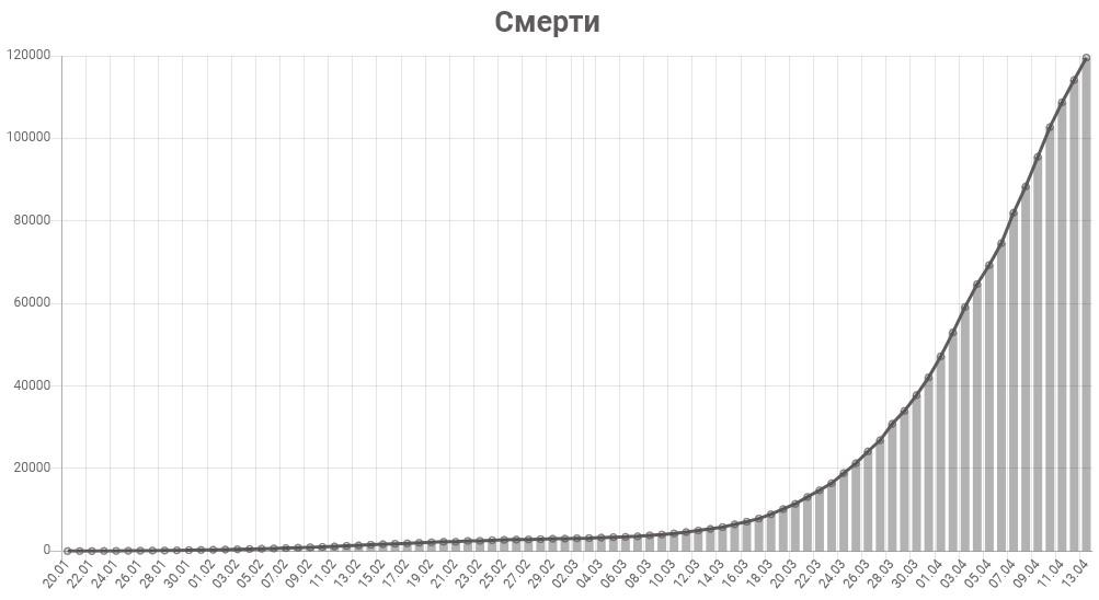График смертей от коронавируса в мире на 14 апреля 2020 года