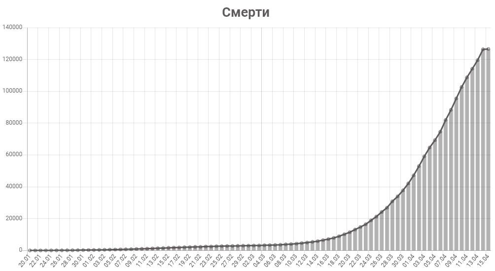 График смертей от коронавируса в мире на 15 апреля 2020 года