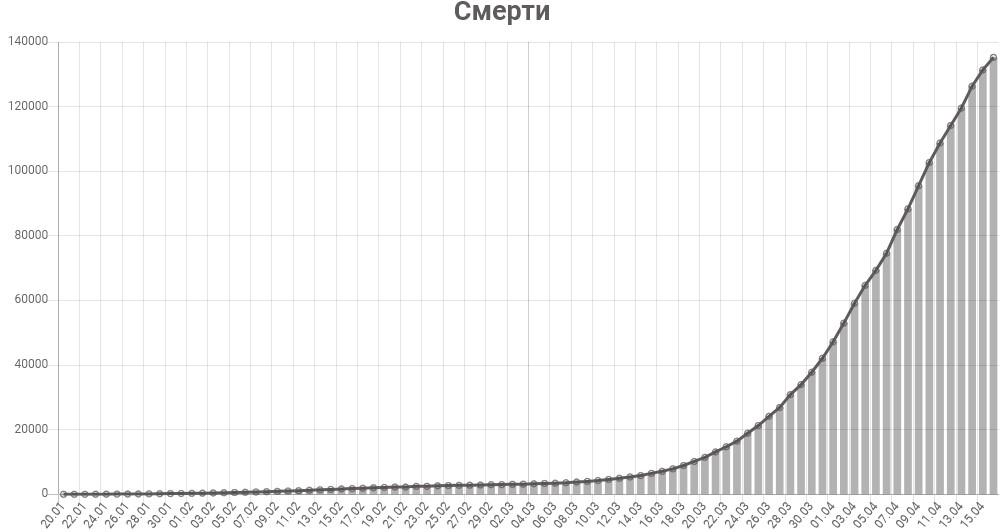 График смертей от коронавируса в мире на 16 апреля 2020 года
