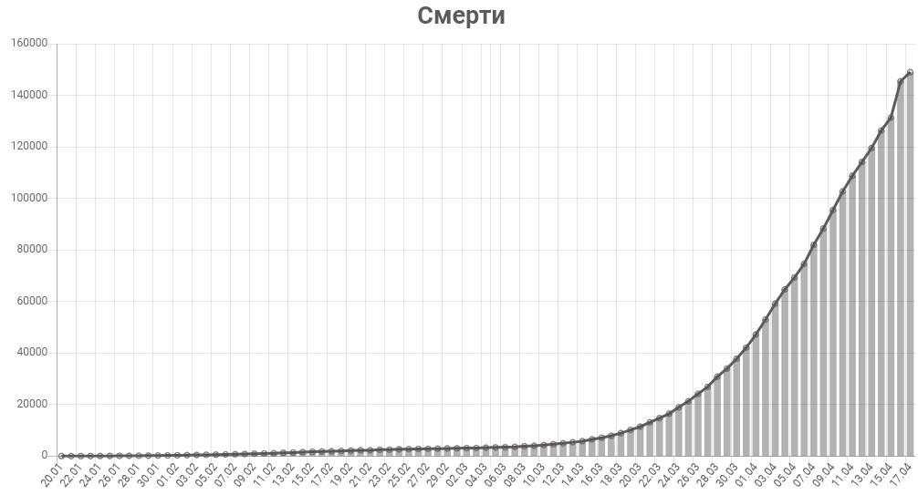 График смертей от коронавируса в мире на 17 апреля 2020 года
