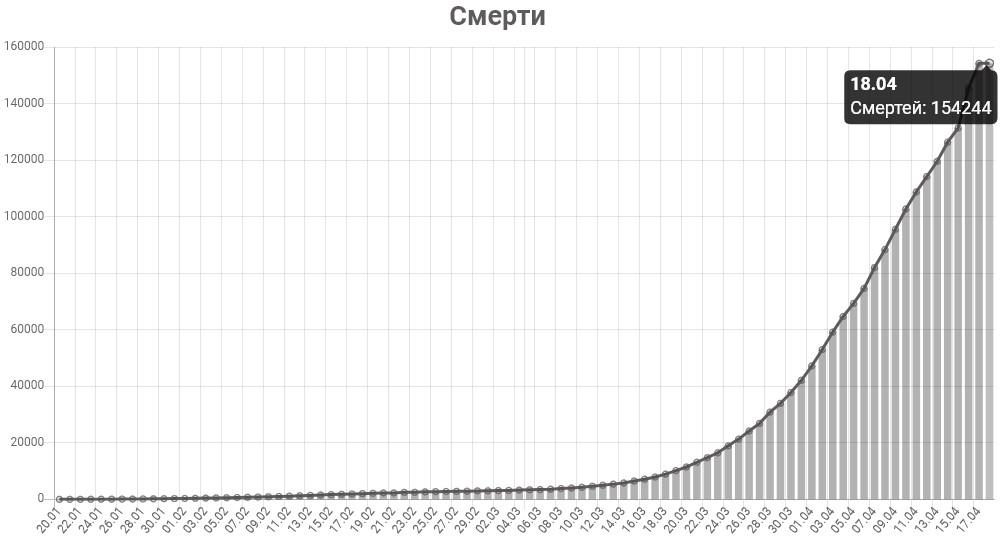 График смертей от коронавируса в мире на 18 апреля 2020 года