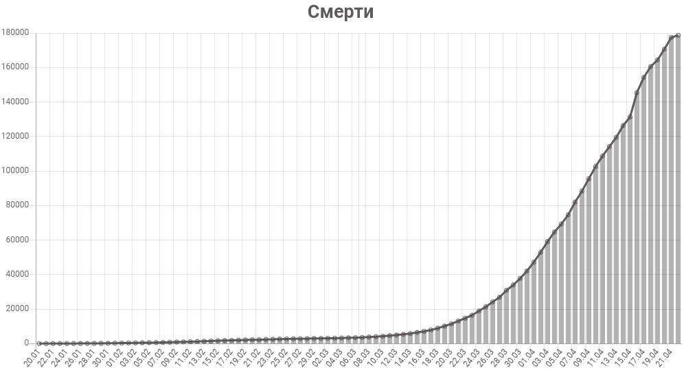 График смертей от коронавируса в мире на 22 апреля 2020 года