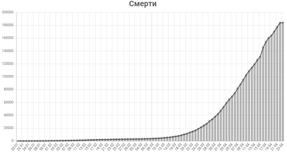 График смертей от коронавируса в мире на 23 апреля 2020 года