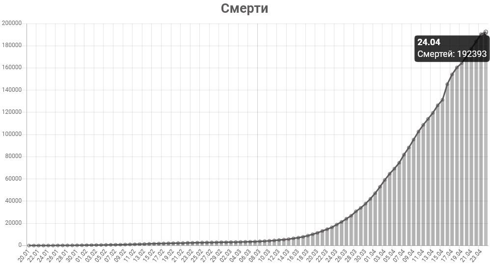 График смертей от коронавируса в мире на 24 апреля 2020 года