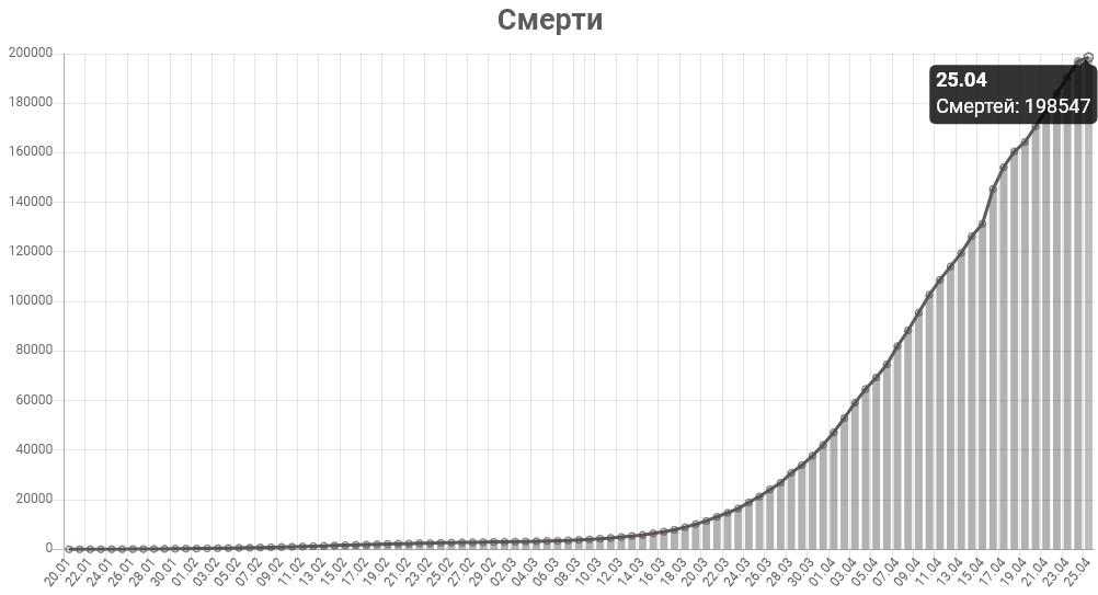 График смертей от коронавируса в мире на 25 апреля 2020 года