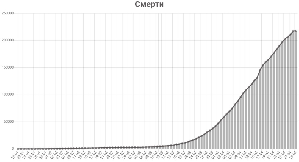 График смертей от коронавируса в мире на 29 апреля 2020 года
