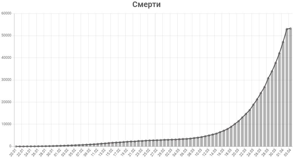 График смертей от коронавируса в мире на 3 апреля 2020 года