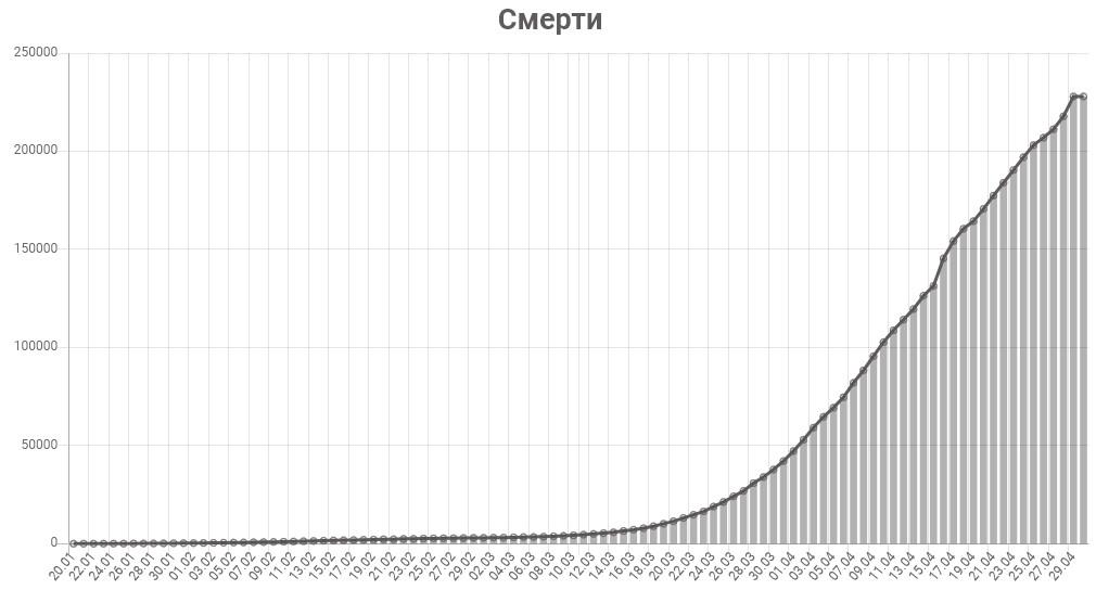 График смертей от коронавируса в мире на 30 апреля 2020 года