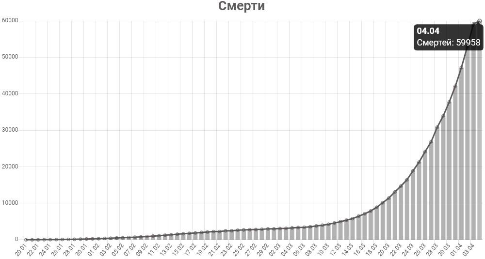 График смертей от коронавируса в мире на 4 апреля 2020 года