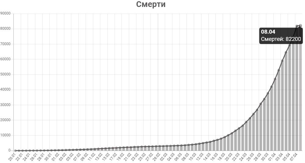 График смертей от коронавируса в мире на 8 апреля 2020 года