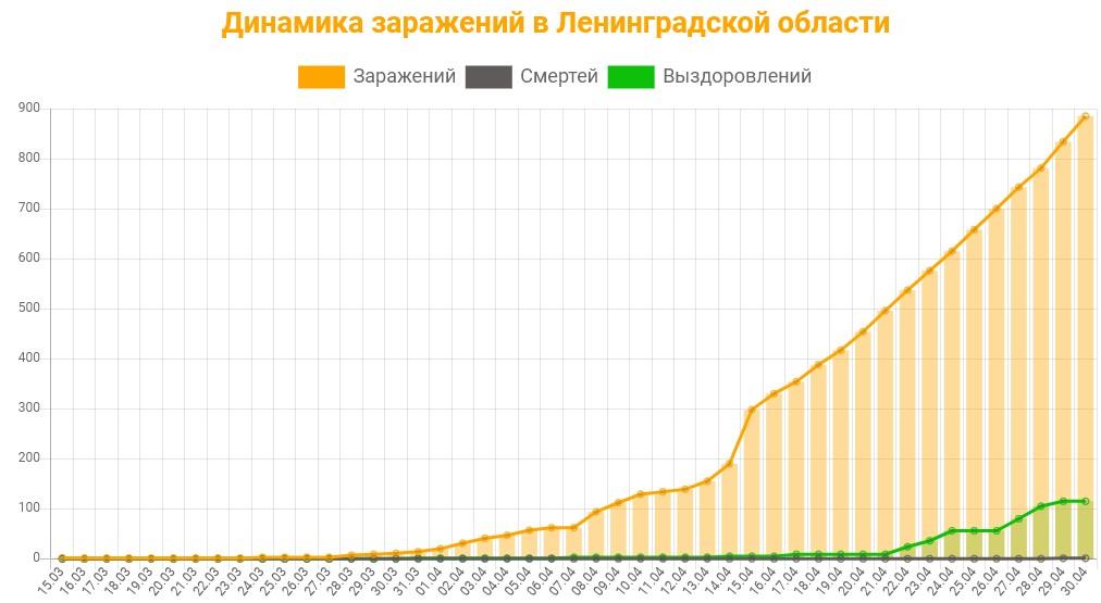 Статистика коронавируса в Ленинградской области на 30 апреля 2020 график заражений, смертей, выздоровлений.