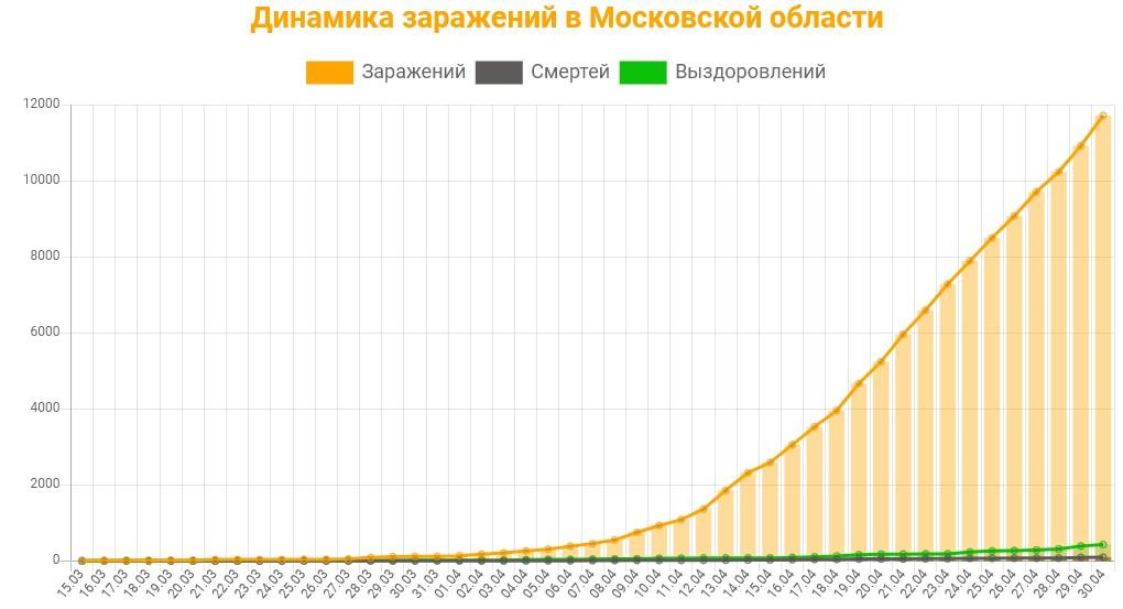 Статистика коронавируса в Московской области на 30 апреля 2020 график заражений, смертей, выздоровлений.