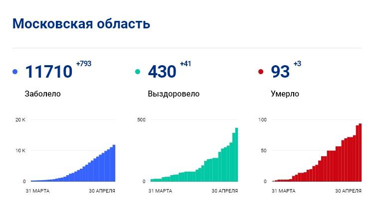 Статистика стопкоронавирус.рф в Подмосковье на 30 апреля: сколько заболело, выздоровело, умерло с коронавирусом человек