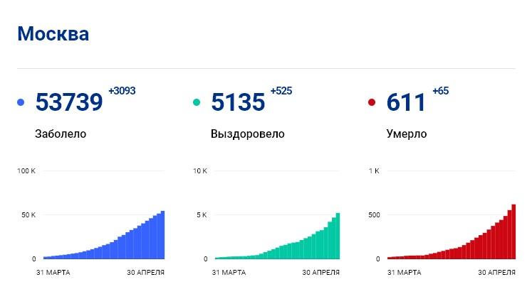 Статистика стопкоронавирус.рф в Москве на 30 апреля: сколько заболело, выздоровело, умерло с коронавирусом человек