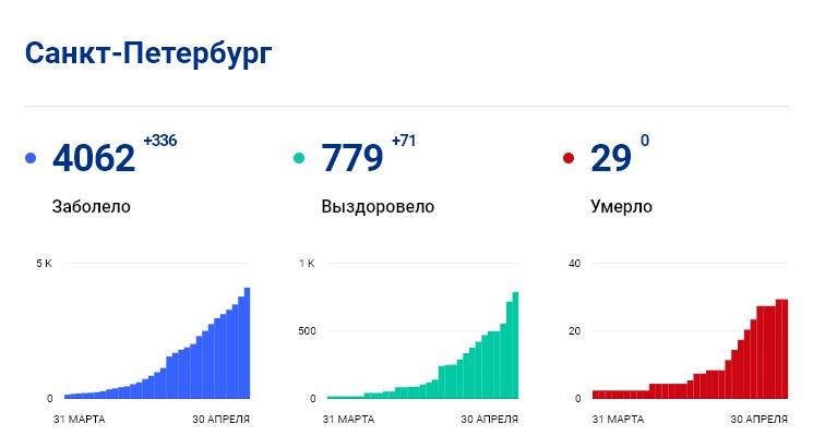 Статистика стопкоронавирус.рф в Петербурге на 30 апреля: сколько заболело, выздоровело, умерло с коронавирусом человек