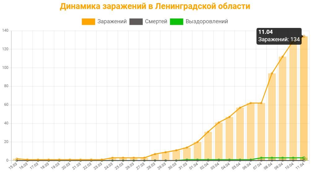 Статистика коронавируса в Ленинградской области на 11 апреля 2020: график заражений, смертей, выздоровлений.