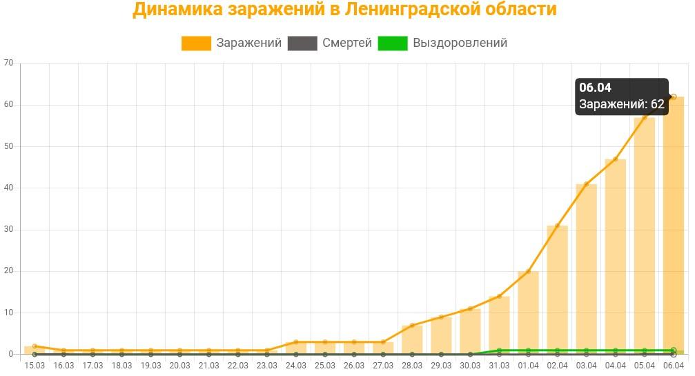 Статистика коронавируса в Ленинградской области на 6 апреля 2020: график заражений, смертей, выздоровлений.
