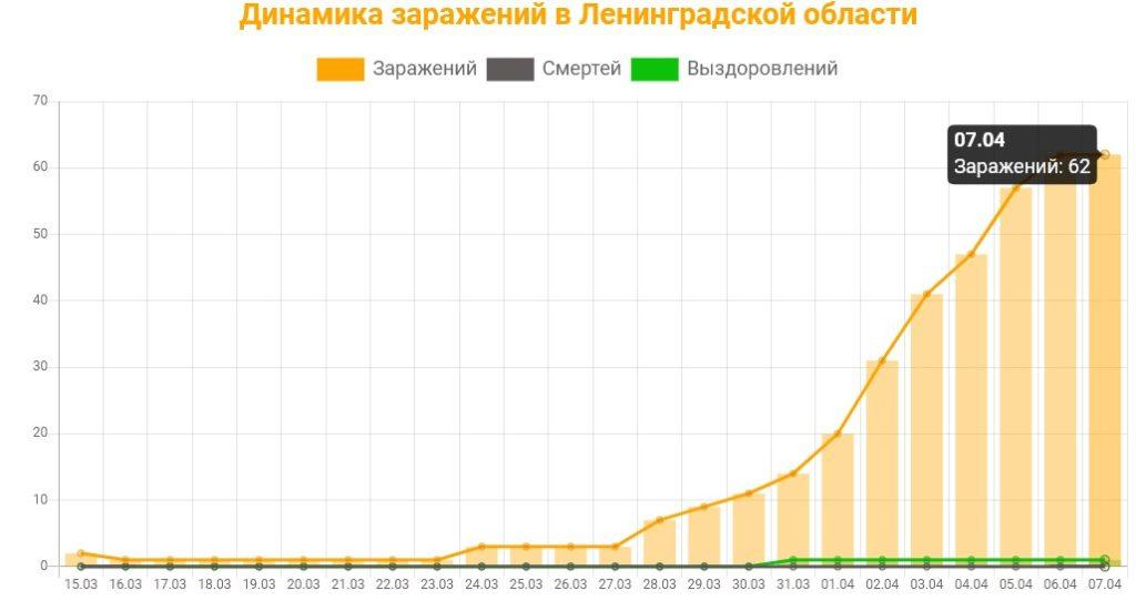 Статистика коронавируса в Ленинградской области на 7 апреля 2020: график заражений, смертей, выздоровлений.