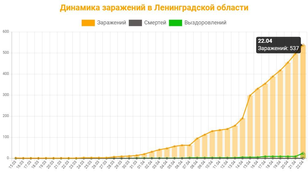 Статистика коронавируса в Ленинградской области на 22 апреля 2020 график заражений, смертей, выздоровлений.