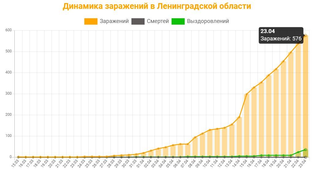 Статистика коронавируса в Ленинградской области на 23 апреля 2020 график заражений, смертей, выздоровлений.