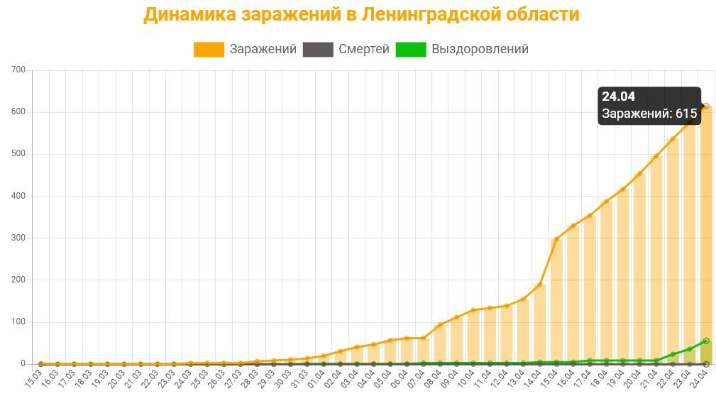 Статистика коронавируса в Ленинградской области на 24 апреля 2020 график заражений, смертей, выздоровлений.