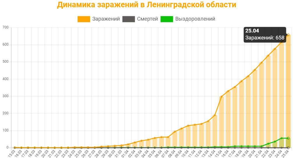 Статистика коронавируса в Ленинградской области на 25 апреля 2020 график заражений, смертей, выздоровлений.