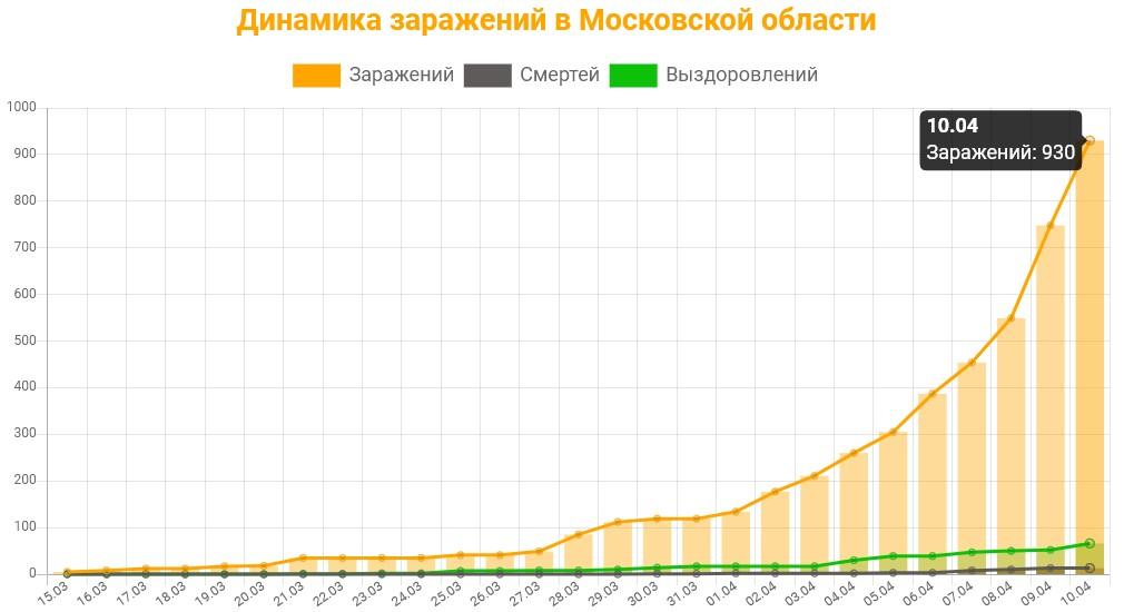 Статистика коронавируса в Московской области на 10 апреля 2020: график заражений, смертей, выздоровлений.