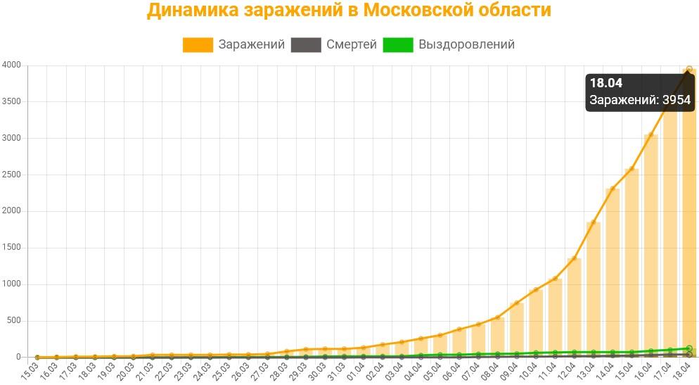 Статистика коронавируса в Московской области на 18 апреля 2020 график заражений, смертей, выздоровлений.