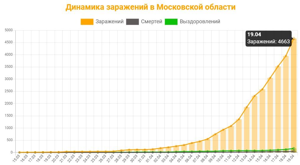 Статистика коронавируса в Московской области на 19 апреля 2020 график заражений, смертей, выздоровлений.
