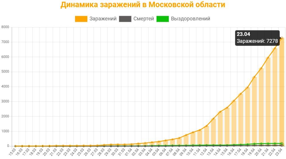 Статистика коронавируса в Московской области на 23 апреля 2020 график заражений, смертей, выздоровлений.