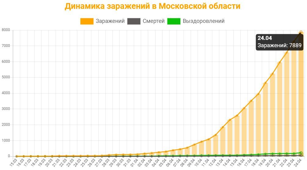 Статистика коронавируса в Москве на 24 апреля 2020 график заражений, смертей, выздоровлений.
