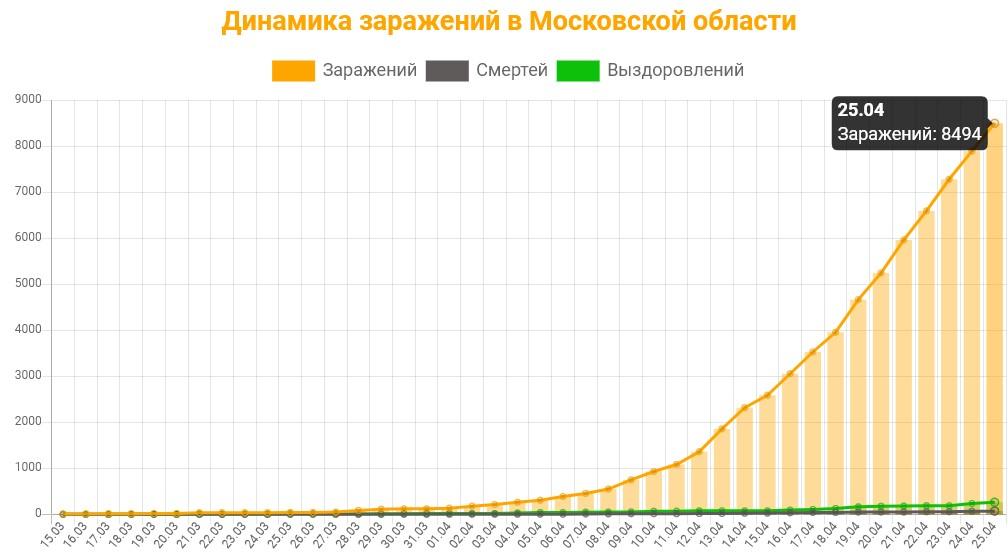 Статистика коронавируса в Московской области на 25 апреля 2020 график заражений, смертей, выздоровлений.