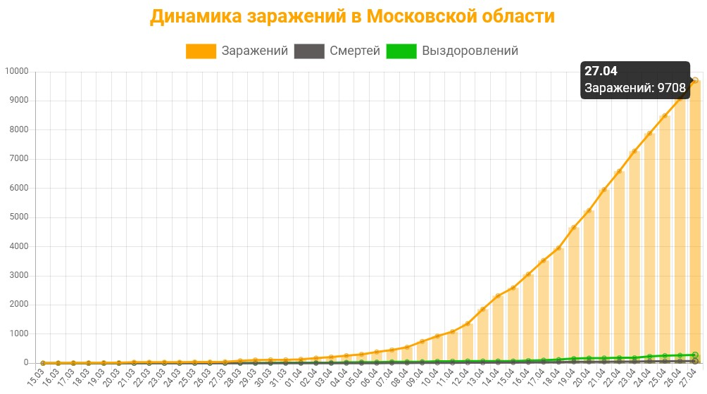 Статистика коронавируса в Московской области на 27 апреля 2020 график заражений, смертей, выздоровлений.
