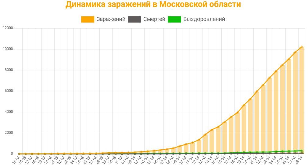 Статистика коронавируса в Московской области на 29 апреля 2020 график заражений, смертей, выздоровлений.