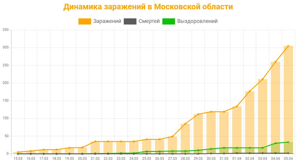 Статистика коронавируса в Московской области на 5 апреля 2020: график заражений, смертей, выздоровлений.