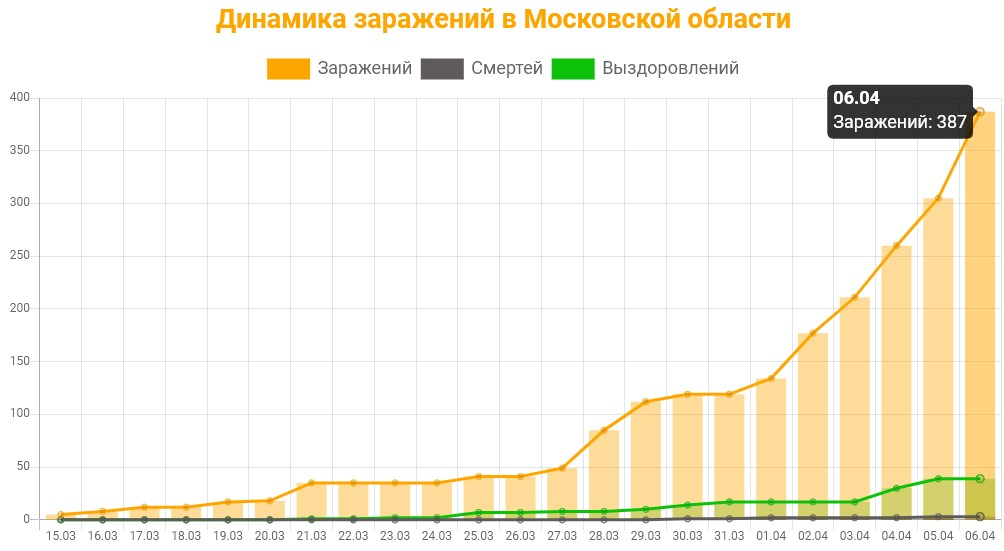 Статистика коронавируса в Московской области на 6 апреля 2020: график заражений, смертей, выздоровлений.