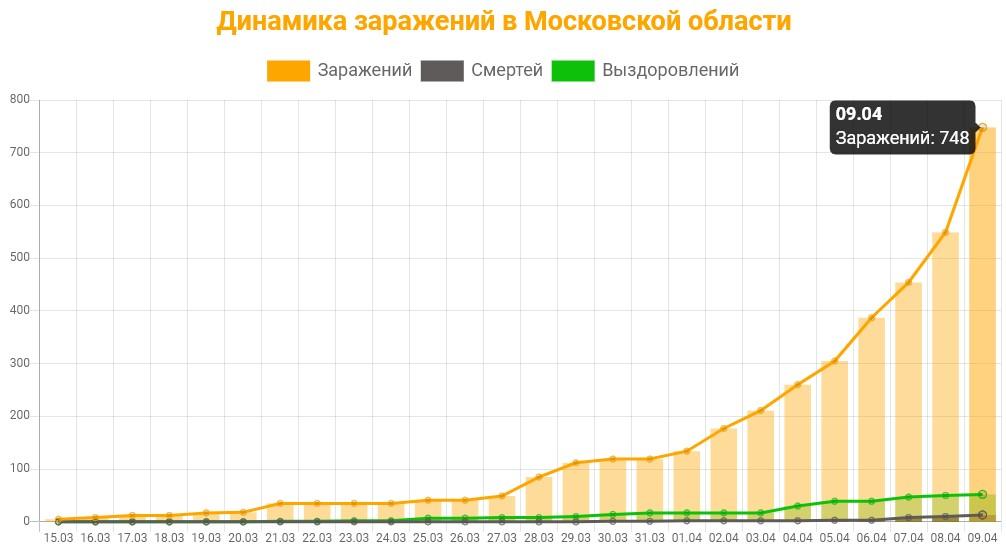 Статистика коронавируса в Московской области на 9 апреля 2020: график заражений, смертей, выздоровлений.