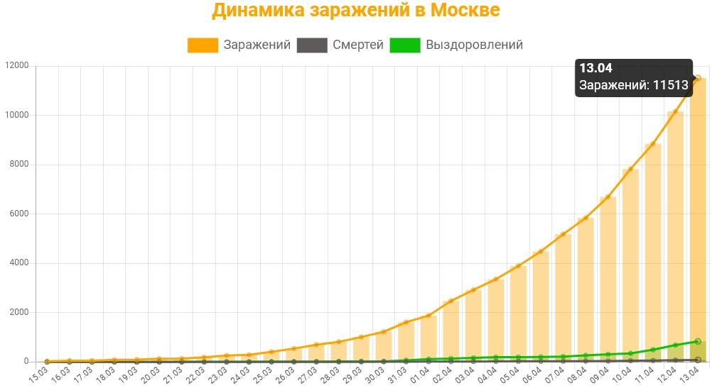 Статистика коронавируса в Москве на 13 апреля 2020 график заражений, смертей, выздоровлений.
