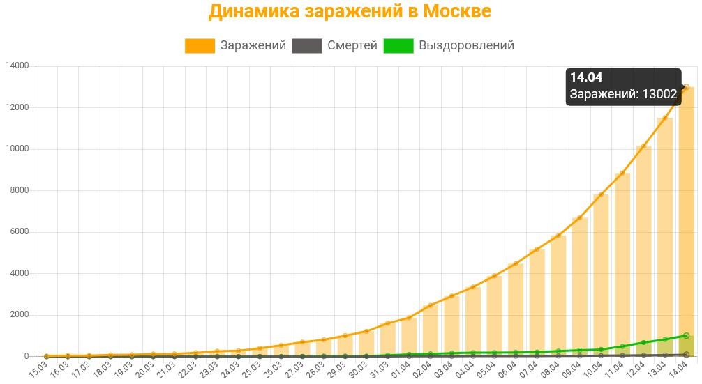 Статистика коронавируса в Москве на 14 апреля 2020 график заражений, смертей, выздоровлений.