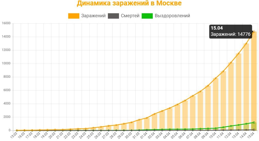 Статистика коронавируса в Москве на 15 апреля 2020 график заражений, смертей, выздоровлений.