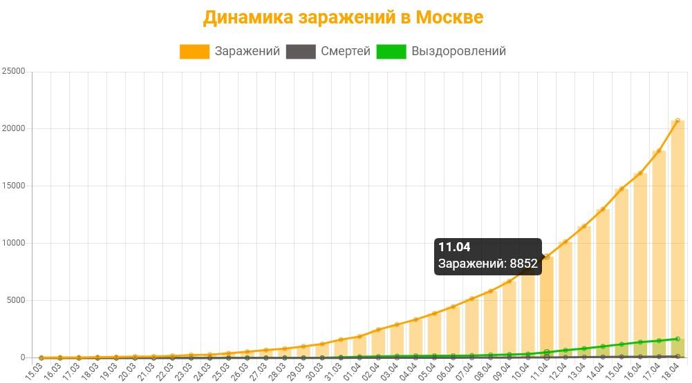 Статистика коронавируса в Москве на 19 апреля 2020 график заражений, смертей, выздоровлений.