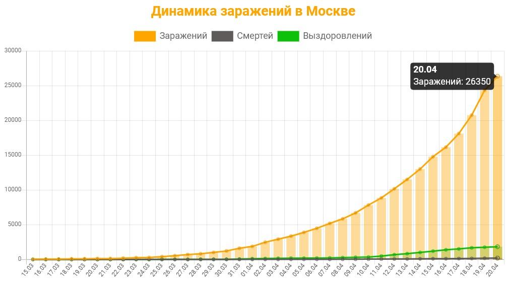 Статистика коронавируса в Москве на 20 апреля 2020 график заражений, смертей, выздоровлений.