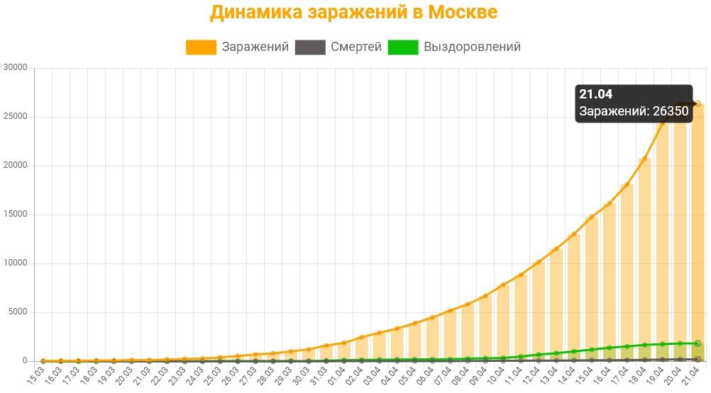 Статистика коронавируса в Москве на 21 апреля 2020 график заражений, смертей, выздоровлений.