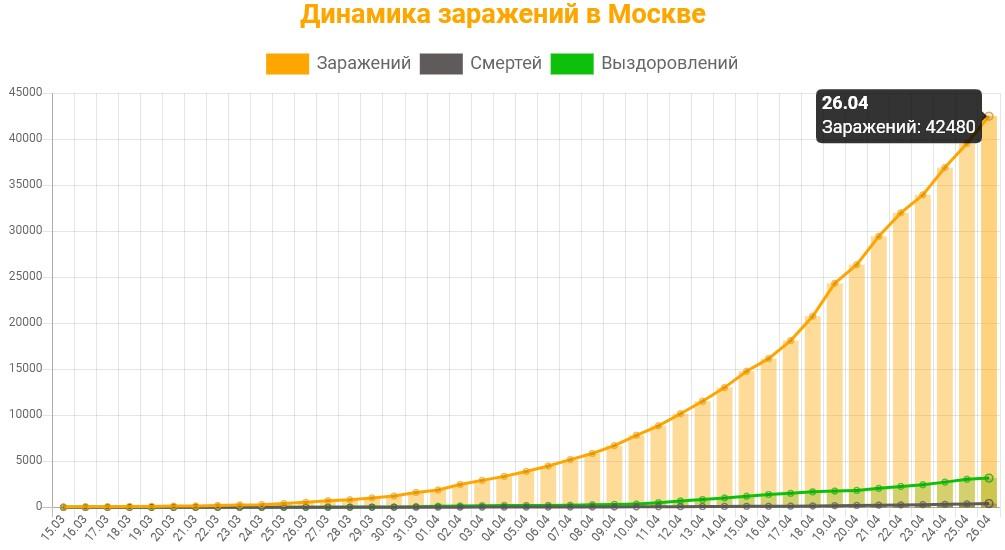 Статистика коронавируса в Москве на 26  апреля 2020 график заражений, смертей, выздоровлений.