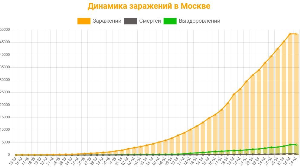 Статистика коронавируса в Москве на 29 апреля 2020 график заражений, смертей, выздоровлений.