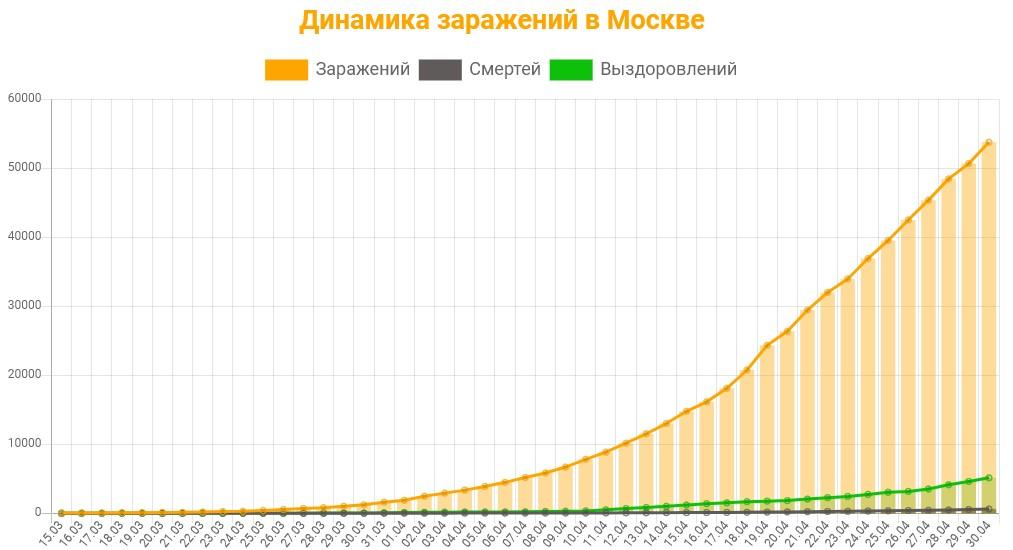 Статистика коронавируса в Москве на 1 мая 2020 график заражений, смертей, выздоровлений.