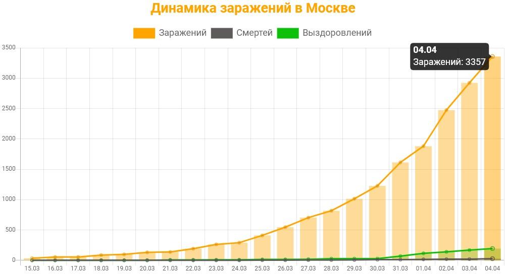 Статистика коронавируса в Москве на 4 апреля 2020 график заражений, смертей, выздоровлений.