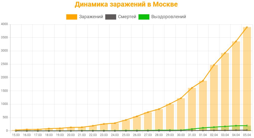 Статистика коронавируса в Москве на 5 апреля 2020 график заражений, смертей, выздоровлений.